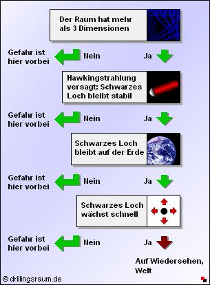 graphik_risiko_cern_schwarzes_loch_verlauf.png
